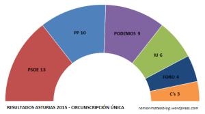 resultadosASTunica_2015